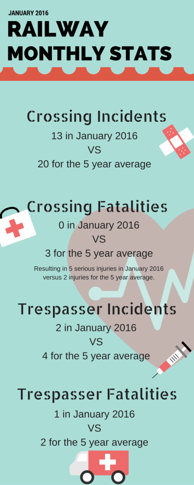 January rail safety monthly stats