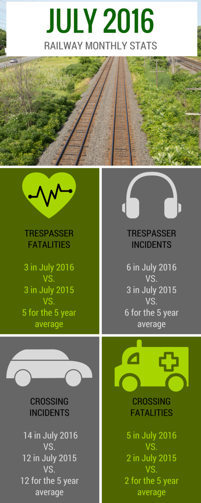 Railway monthly stats July 2016